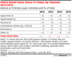Fmcg Retail Sales Share In China By Channel 2012 2015