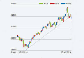 Stock Market 7 Stock Market Technical Indicators That Can