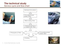 Car Wash Flow Chart Car Care Project Feasibility