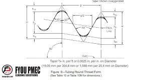 Api Spec 5b Tubing Round Api Thread Form Drawings Form