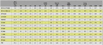Golf Club Distance Calculator Swing Speed