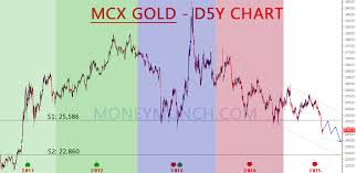 Free Commodity Mcx Gold Silver Forecast With Charts