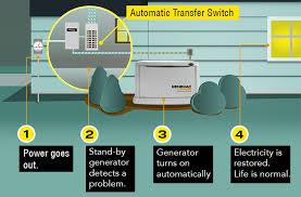 Rca Electrical Contractors Cape Cod Generator Installation