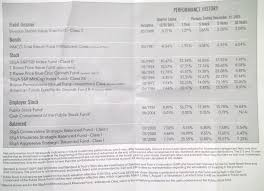 Money Talk Any Advice For This 401k Smart Plan