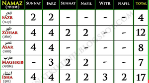 5 Namazo Ki Rakat Kis Waqt Me Kitani Rakate Hoti Hai_namaz Ka Waqt Aur Rakat_namaz