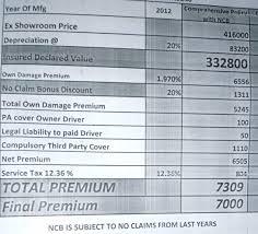 Understanding Premium Calculation On Auto Insurance