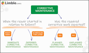 Corrective Maintenance Process Flow Chart A Comprehensive Guide To Corrective Maintenance
