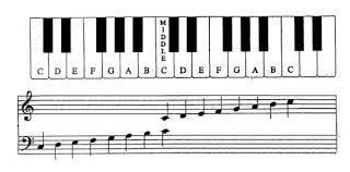 Right Hand Piano Notes Chart How To Read Piano Notes
