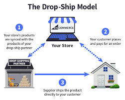 Dropshipping Charts Ecommerce Fulfillment 3 Strategies To Fulfill Online Orders