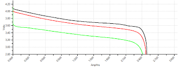 Chart 18650 Liion 18650 Battery Comparison