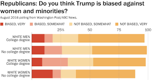 donald trump s white voter problem explained in charts the times