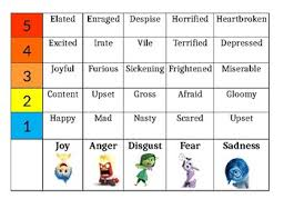 Adjectives Chart Pdf Inside Out Movie Emotions Intensity Chart For Synonyms And Adjectives