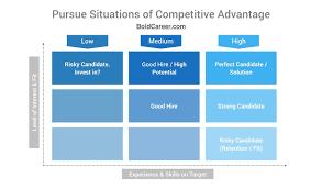 15 Sources of Competitive Advantage