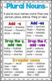 Plural Nouns Chart Plural Nouns Poster Anchor Chart Plural Nouns Grammar