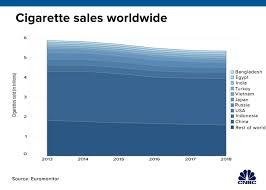 Philip Morris International Altria Confirm Merger Talks To