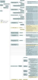 Applied Materials Organization Chart Organization Kek