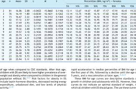 Body Mass Index Bmi Values Of Female Children And