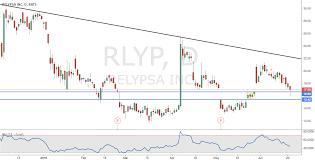 Relypsa For Nasdaq Rlyp By Pdunuwila Tradingview