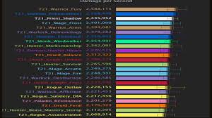 Wow Legion Highest Dps Classes In Antorus 7 3 5