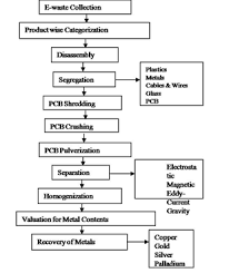 sustainable electronic waste management and recycling process 6 2 recycling of printed circuit boards pcbs