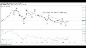 Nepse Technical Analysis 1240 On Radar Turning Bullish On Weekly Chart