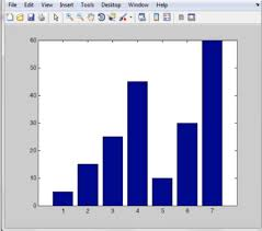 3d Bar Chart Matlab Bar Graph Matlab Everything You Need To Know All Things