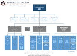 University Of Alabama Organizational Chart Organization