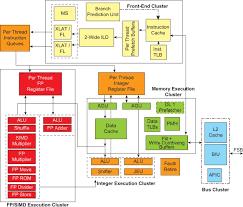 Intel Atom Performance Chart Intel Atom Processor An Overview Sciencedirect Topics