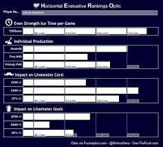 Hero Charts Nhl What Are Hero Charts Used For In Hockey Analytics