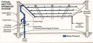 Image result for hệ thống chữa cháy sprinkler