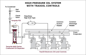 traxoil electronic oil level controls temprite high pressure oil system traxoil controls
