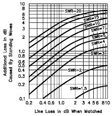 Swr Loss Chart Eham Net Vision Statement