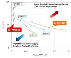 400v 900v Mosfets Toshiba Electronic Devices Storage