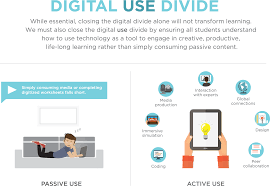 learning office of educational technology digitaldivide infographic