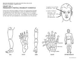 Workers Compensation Payout Chart Workers Compensation Disability Rating Chart