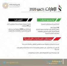 اكسبو ٢٠٢٠ #اكسبو٢٠٢٠ #دبي #الامارات #انفوجرافيكـالامارات | Investing, Expo  2020, The unit