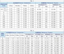Aluminum Pipe Schedule 40 Aluminum Pipe Pressure Rating