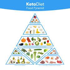 Keto Diet Pyramid Chart Www Bedowntowndaytona Com