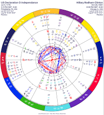 Ted Bernie Donald And Hillary Astrology And Psychic