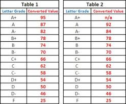 Number To Letter Grade Conversion Chart Gpa Letter Grade Scale