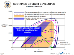 ngj carried by f 35 early next decade oz growler equip buy long article best at source