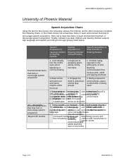Speech Acquisition Chart Speech Acquisition Charts Eng 380