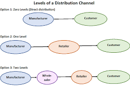 Prepare A Chart For Distribution Network For Different Products Distribution Types Of Distribution Channels Intermediaries