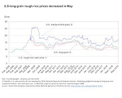 Rough Rice Price Chart Usda Ers Chart Detail