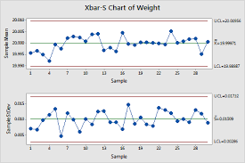 Minitab C Chart X Bar S Control Chart What You Need To Know For Six Sigma