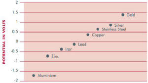 Metal Roofing Compatibility Chart Uginox Stainless Steel Compatibility With Other