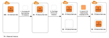 Amazon Elastic Compute Cloud Reserved Instances Amazon Elastic Compute Cloud