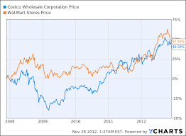 Walmart Stock Price Chart Are You A Socially Responsible Investor Weighing Wal Mart