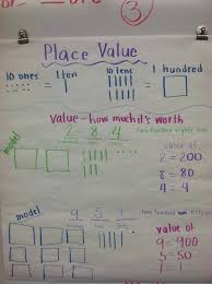 5 Nbt 1 Anchor Chart 25 Best Ideas About Place Value