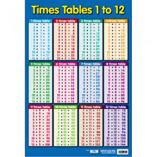 Times Tables 1 12 Poster Educational Childrens Maths Chart